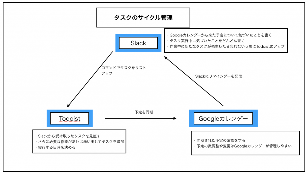 サイクル連携の図