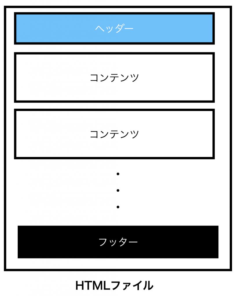 Webページレイアウト