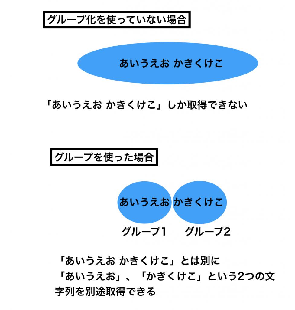 グループの説明