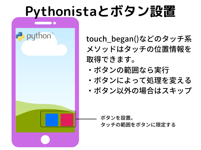 Pythonistaとボタン
