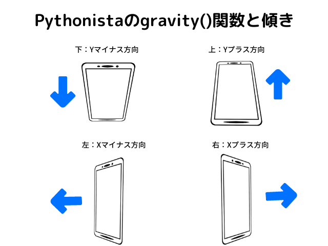 gravity()関数とスマホの傾き