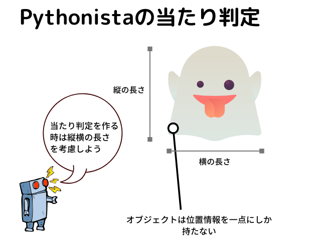 Pythonista当たり判定の説明