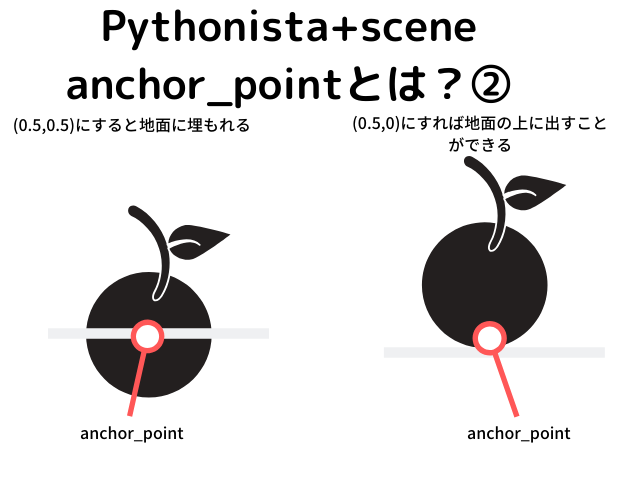 anchor_pointとは?