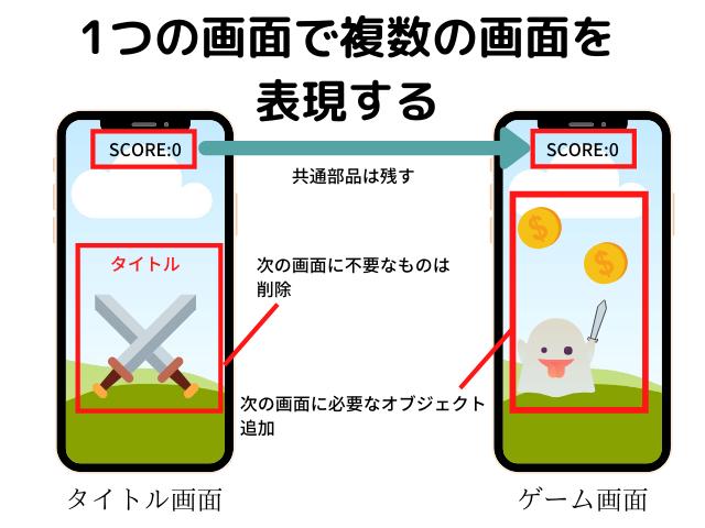 1つの画面で複数の画面を表現する方法
