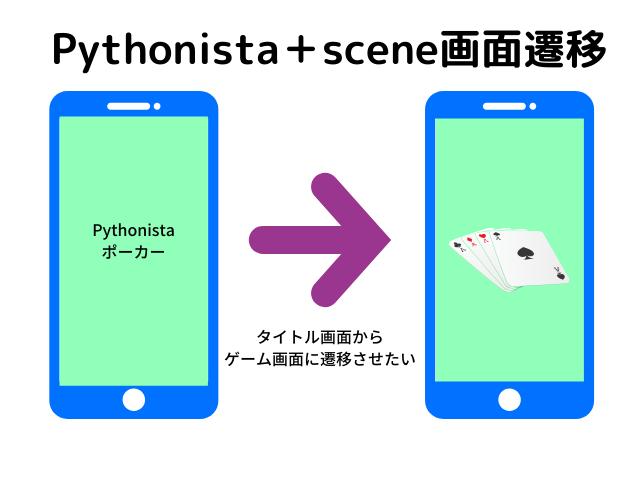 Pythonistaの画面遷移1