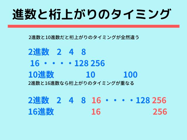 進数と桁上がりのタイミング