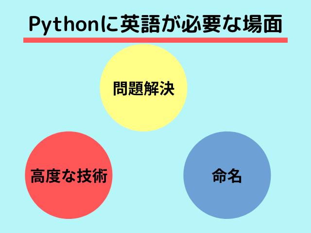 Pythonと英語