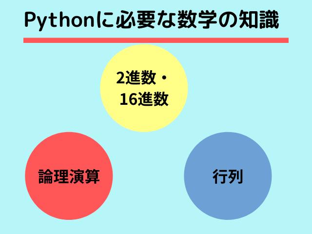 Pythonと数学の知識